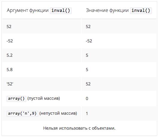 таблица значений функции intval()