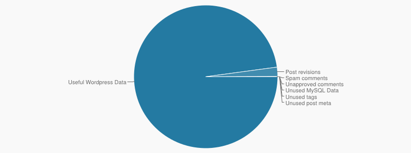 Диаграмма свободного места в плагине WP Cleanup