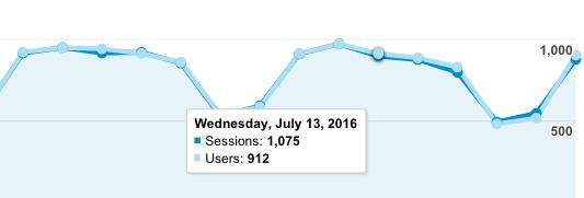 Посещаемость truemisha.ru в середине 2016