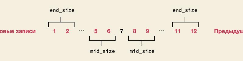 параметры mid_size и end_size пагинации